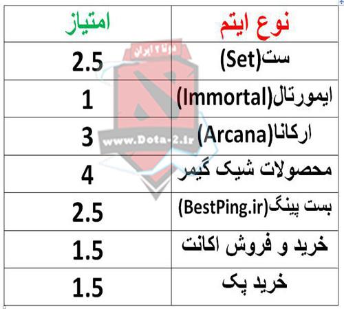 جدول امیتازها